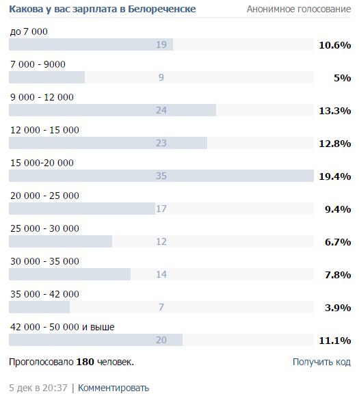 Опрос по уровню зарплат в Белореченске (2014)