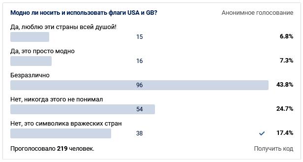 Результат опроса о символике США и UK